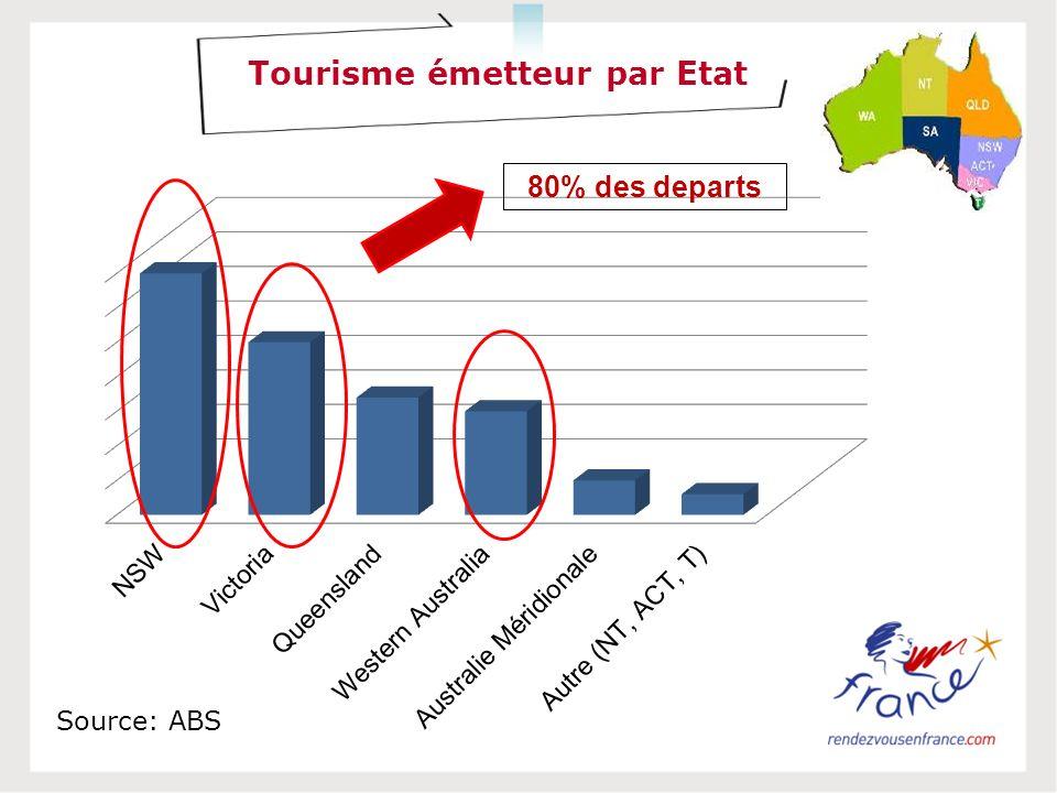Tourisme émetteur par Etat Source: ABS 80% des departs