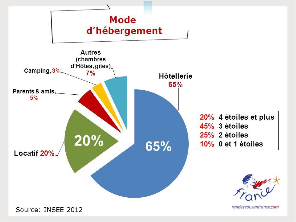 Mode dhébergement 20% 4 étoiles et plus 45% 3 étoiles 25% 2 étoiles 10% 0 et 1 étoiles 20% Source: INSEE 2012