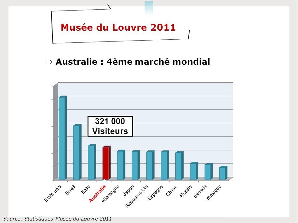 Source: Statistiques Musée du Louvre 2011 Musée du Louvre 2011 Australie : 4ème marché mondial