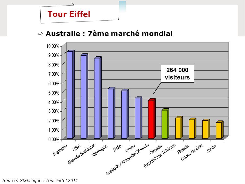 Tour Eiffel 2010 Source: Statistiques Tour Eiffel 2011 264 000 visiteurs Tour Eiffel Australie : 7ème marché mondial