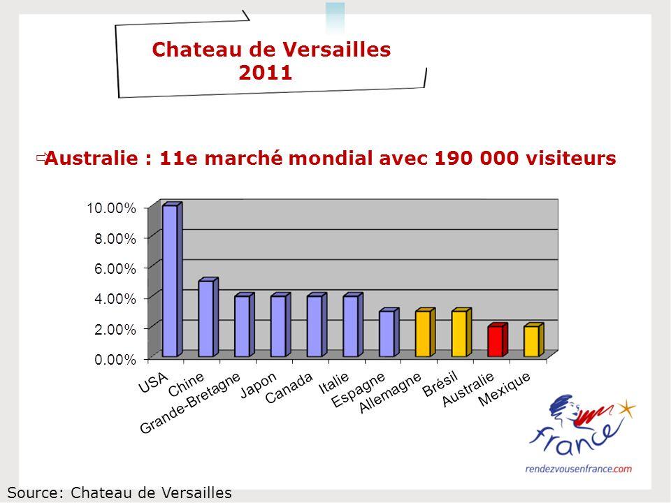 Chateau de Versailles 2011 Australie : 11e marché mondial avec 190 000 visiteurs Source: Chateau de Versailles