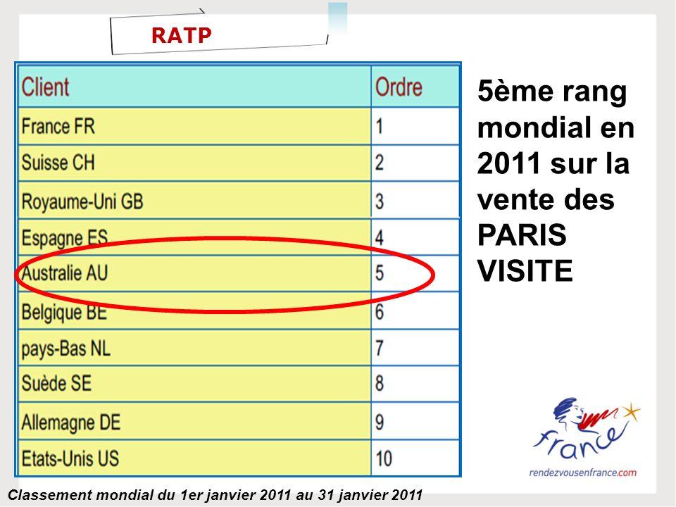 RATP 5ème rang mondial en 2011 sur la vente des PARIS VISITE Classement mondial du 1er janvier 2011 au 31 janvier 2011