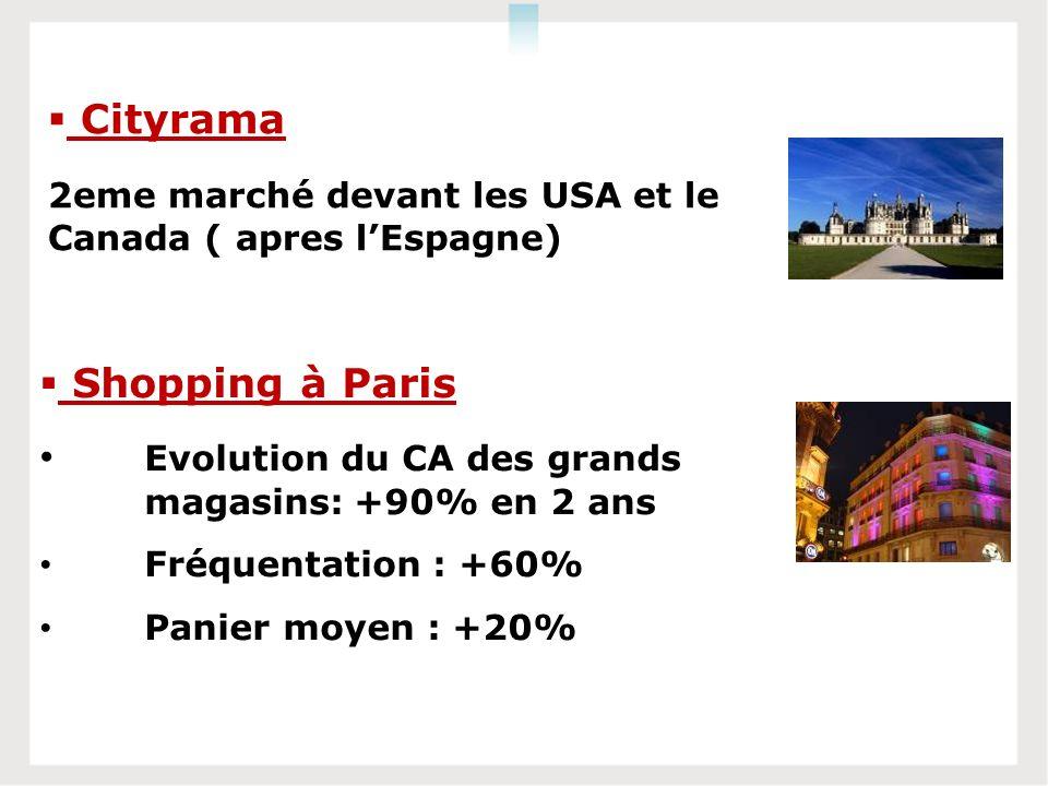Shopping à Paris Evolution du CA des grands magasins:+90% en 2 ans Fréquentation : +60% Panier moyen : +20% Cityrama 2eme marché devant les USA et le Canada ( apres lEspagne)