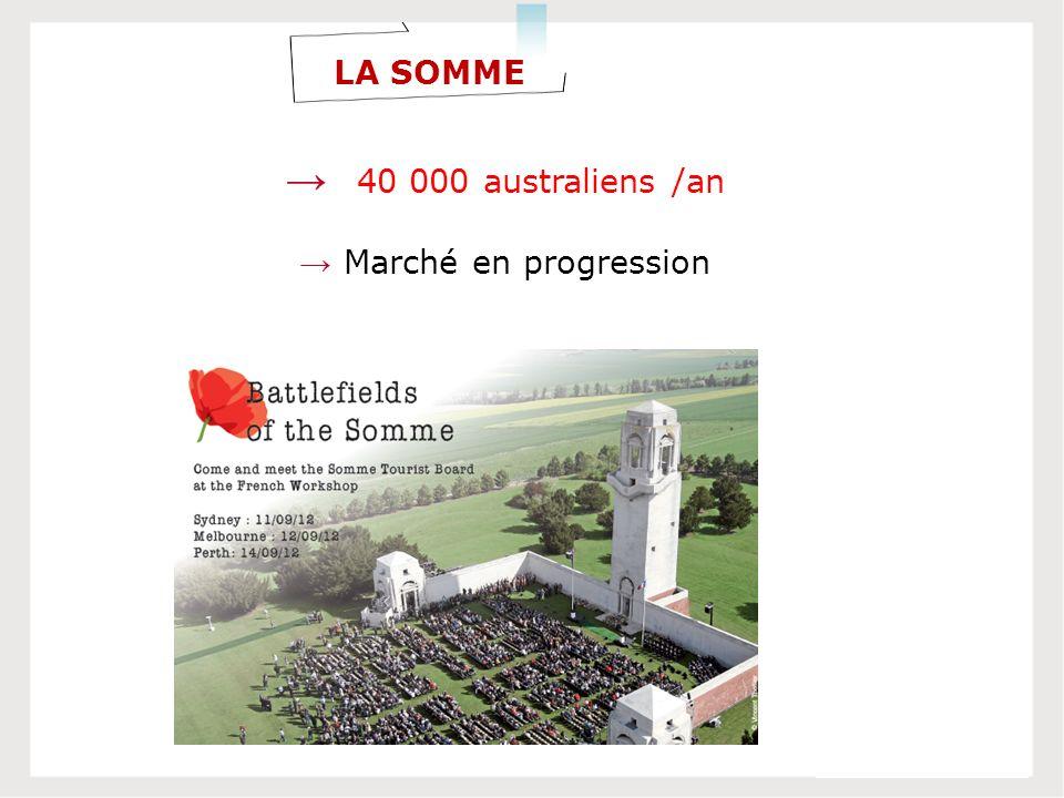 LA SOMME 40 000 australiens /an Marché en progression