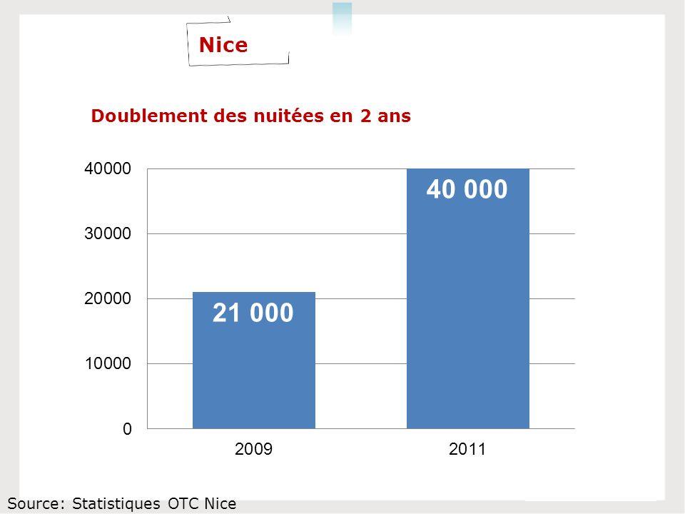 Nice Source: Statistiques OTC Nice Doublement des nuitées en 2 ans