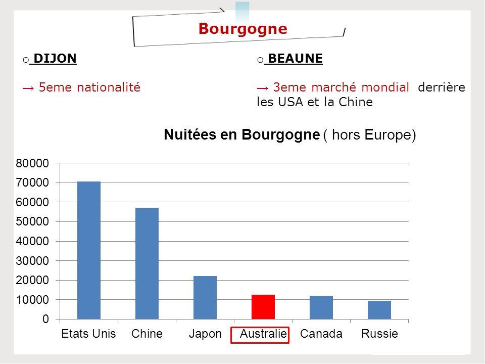 Bourgogne o DIJON 5eme nationalité o BEAUNE 3eme marché mondial derrière les USA et la Chine