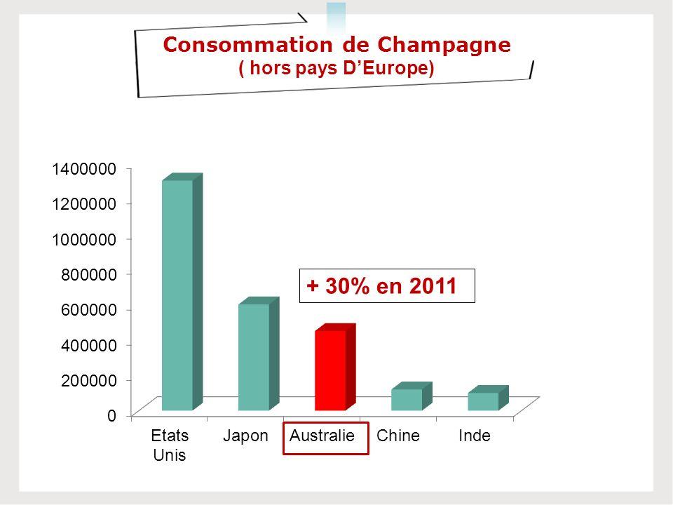 Consommation de Champagne ( hors pays DEurope) + 30% en 2011