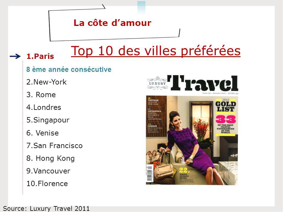 Top 10 des villes préférées La côte damour 1.Paris 2.New-York 3.