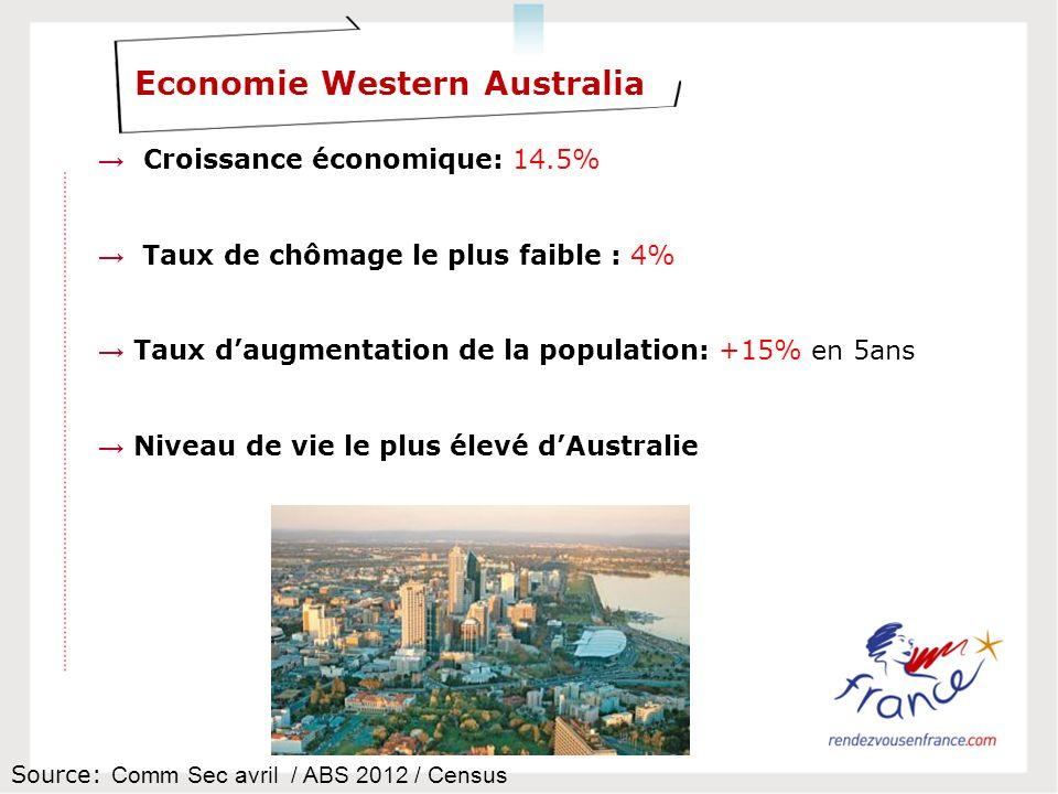 Economie Western Australia Croissance économique: 14.5% Taux de chômage le plus faible : 4% Taux daugmentation de la population: +15% en 5ans Niveau de vie le plus élevé dAustralie Source: Comm Sec avril / ABS 2012 / Census