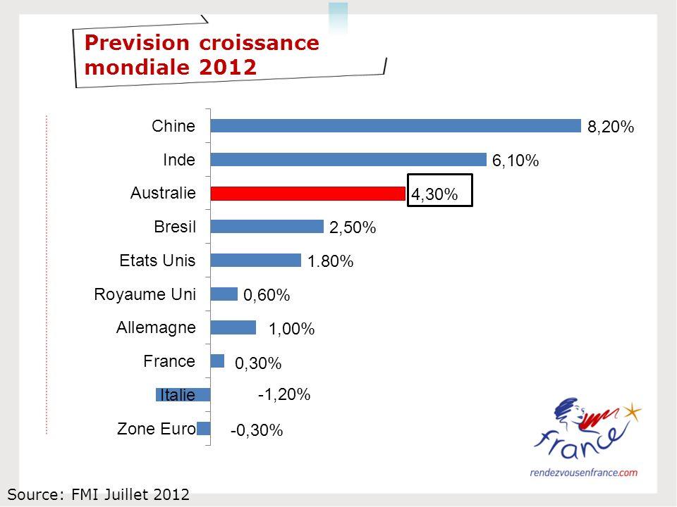 Prevision croissance mondiale 2012 Source: FMI Juillet 2012
