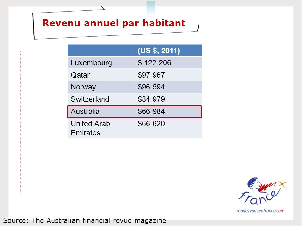 Revenu annuel par habitant Source: The Australian financial revue magazine (US $, 2011) Luxembourg$ 122 206 Qatar$97 967 Norway$96 594 Switzerland$84