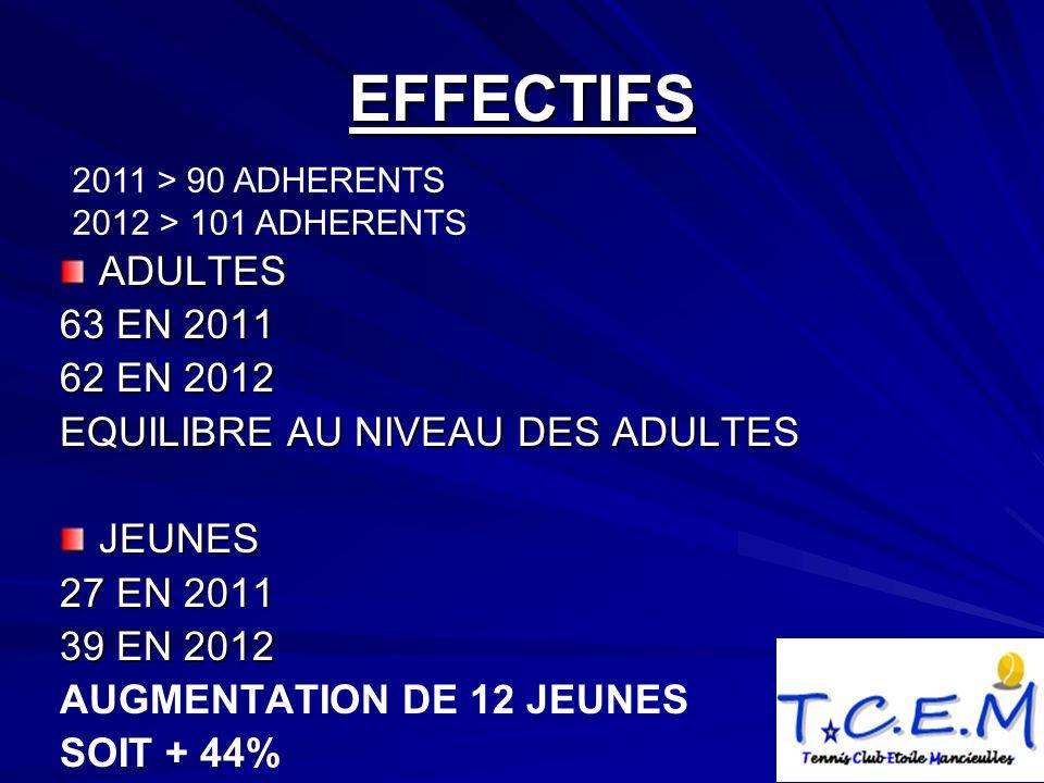EFFECTIFS ADULTES 63 EN 2011 62 EN 2012 EQUILIBRE AU NIVEAU DES ADULTES JEUNES 27 EN 2011 39 EN 2012 AUGMENTATION DE 12 JEUNES SOIT + 44% 2011 > 90 ADHERENTS 2012 > 101 ADHERENTS