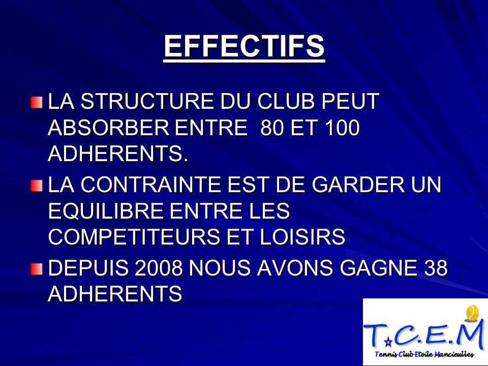 EFFECTIFS LA STRUCTURE DU CLUB PEUT ABSORBER ENTRE 80 ET 100 ADHERENTS.