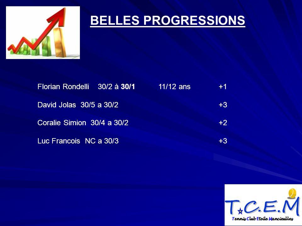BELLES PROGRESSIONS Florian Rondelli 30/2 à 30/1 11/12 ans+1 David Jolas 30/5 a 30/2+3 Coralie Simion 30/4 a 30/2+2 Luc Francois NC a 30/3+3