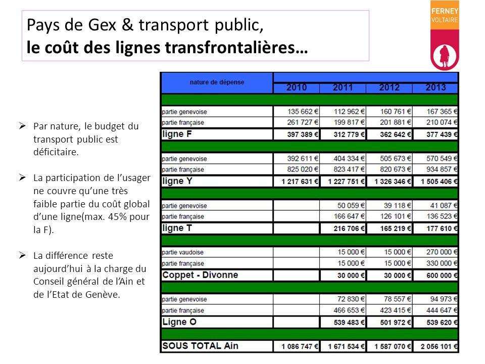 Pays de Gex & transport public, le coût des lignes transfrontalières… Par nature, le budget du transport public est déficitaire. La participation de l