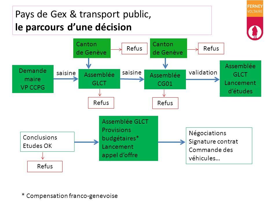 Pays de Gex & transport public, le parcours dune décision Conclusions Etudes OK Assemblée GLCT Provisions budgétaires* Lancement appel doffre Négociat