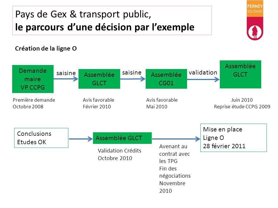 Pays de Gex & transport public, le parcours dune décision par lexemple Conclusions Etudes OK Assemblée GLCT Mise en place Ligne O 28 février 2011 Dema