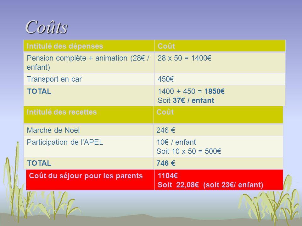 Coûts Intitulé des dépensesCoût Pension complète + animation (28 / enfant) 28 x 50 = 1400 Transport en car450 TOTAL1400 + 450 = 1850 Soit 37 / enfant