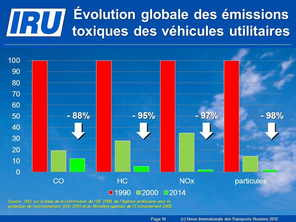 Évolution globale des émissions toxiques des véhicules utilitaires Source : IRU, sur la base de la Commission de lUE 2008, de lAgence américaine pour la protection de lenvironnement (US) 2010 et du Ministère japonais de lEnvironnement 2005 - 88% - 95% - 97% - 98% Page 10(c) Union Internationale des Transports Routiers 2012