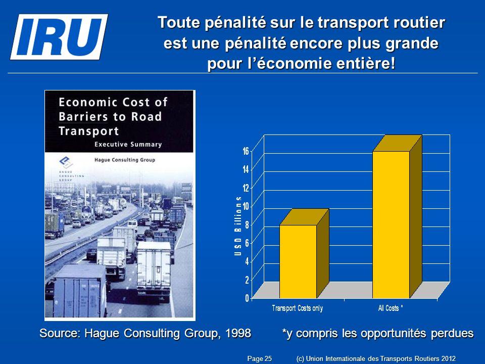 Source: Hague Consulting Group, 1998 *y compris les opportunités perdues Toute pénalité sur le transport routier est une pénalité encore plus grande pour léconomie entière.