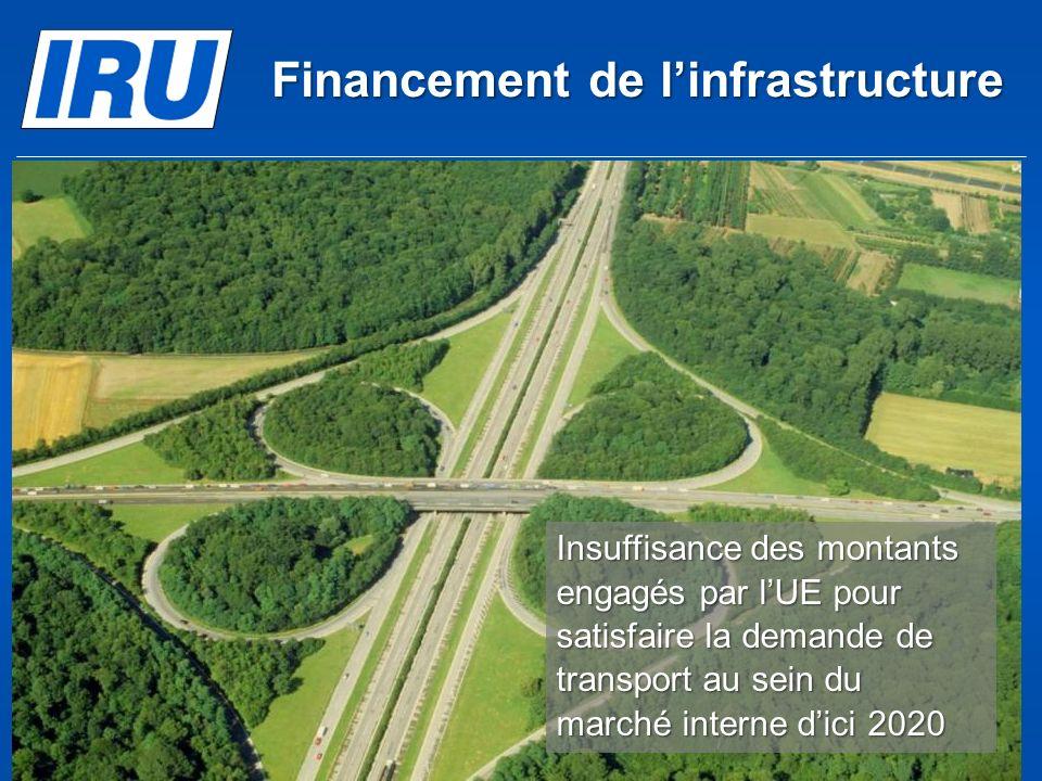 Financement de linfrastructure (c) Union Internationale des Transports Routiers 2012Page 34 Insuffisance des montants engagés par lUE pour satisfaire la demande de transport au sein du marché interne dici 2020