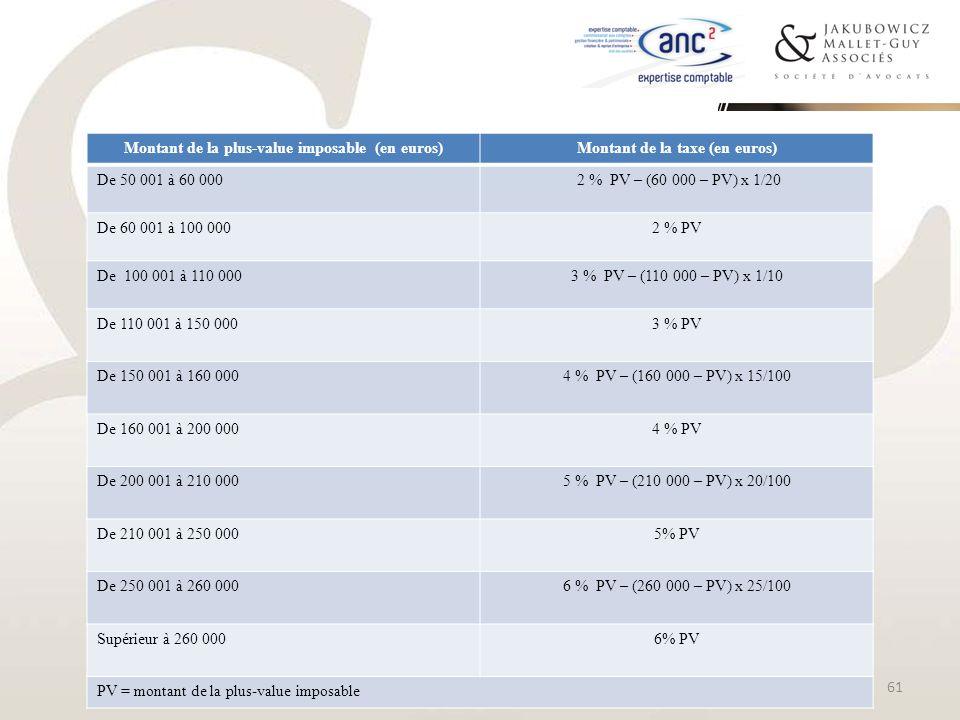 Titre date Montant de la plus-value imposable (en euros)Montant de la taxe (en euros) De 50 001 à 60 000 2 % PV – (60 000 – PV) x 1/20 De 60 001 à 100