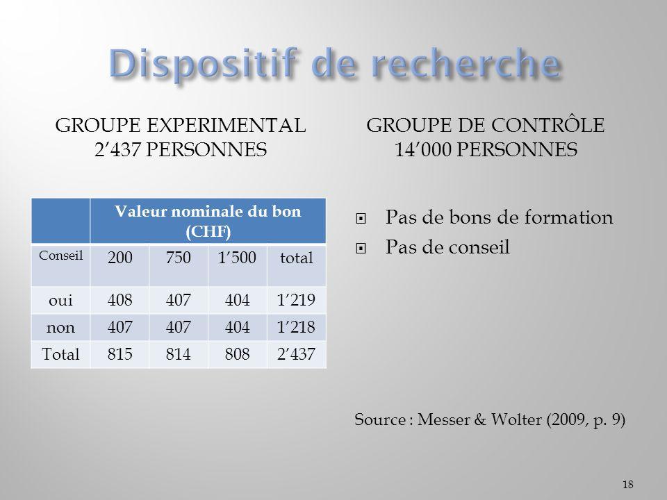 GROUPE EXPERIMENTAL 2437 PERSONNES GROUPE DE CONTRÔLE 14000 PERSONNES Valeur nominale du bon (CHF) Conseil 2007501500total oui4084074041219 non407 4041218 Total8158148082437 Pas de bons de formation Pas de conseil Source : Messer & Wolter (2009, p.