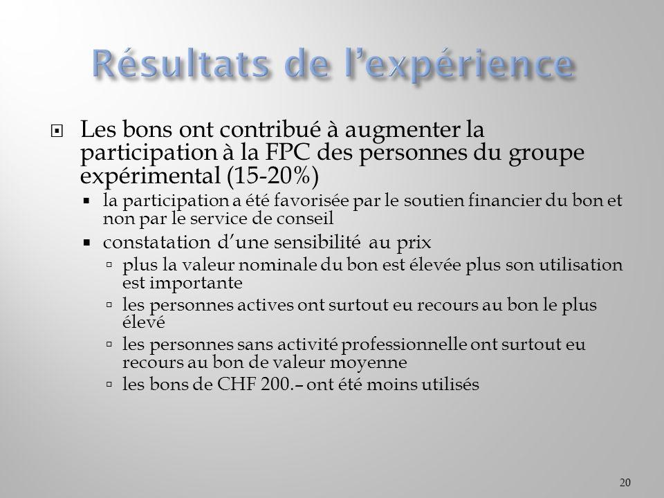 Les bons ont contribué à augmenter la participation à la FPC des personnes du groupe expérimental (15-20%) la participation a été favorisée par le sou