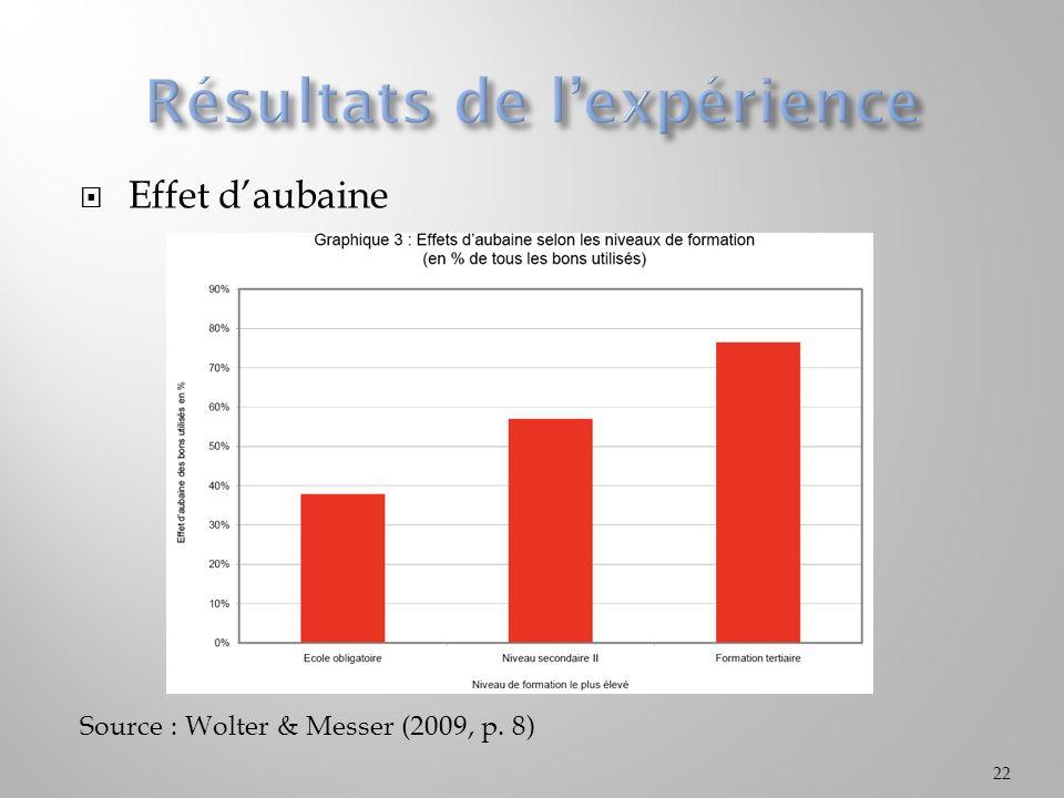 Effet daubaine Source : Wolter & Messer (2009, p. 8) 22