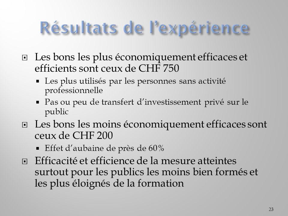 Les bons les plus économiquement efficaces et efficients sont ceux de CHF 750 Les plus utilisés par les personnes sans activité professionnelle Pas ou