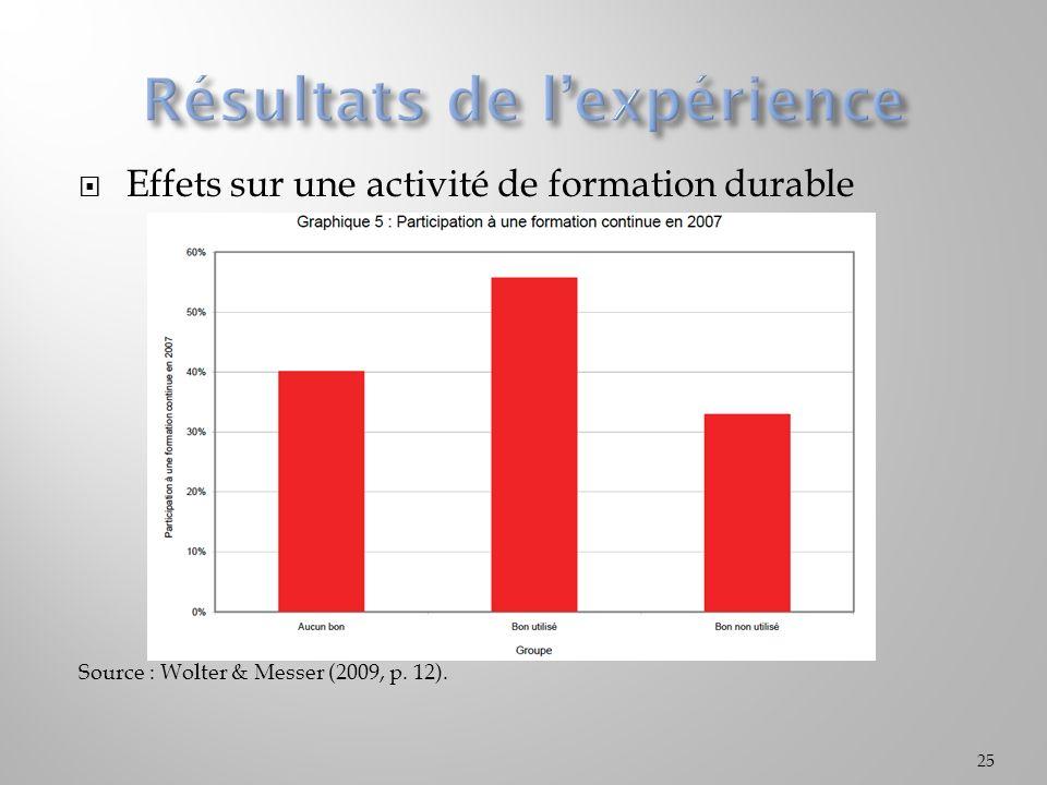 Effets sur une activité de formation durable Source : Wolter & Messer (2009, p. 12). 25