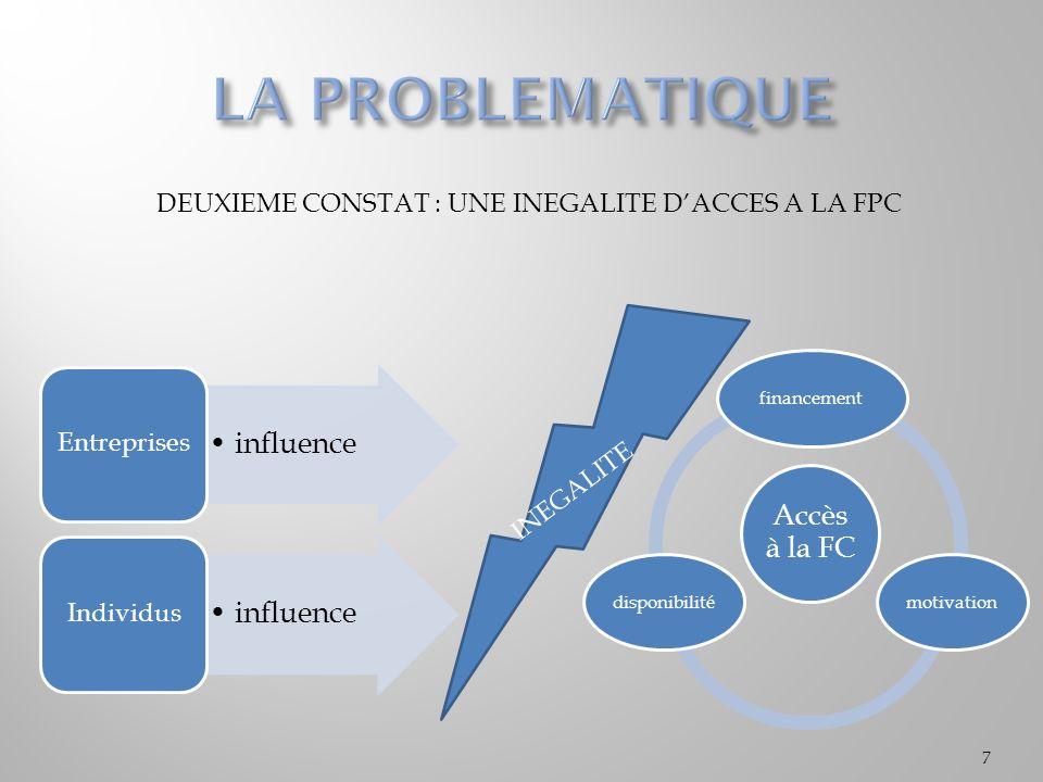 DEUXIEME CONSTAT : UNE INEGALITE DACCES A LA FPC 7 Accès à la FC financementmotivationdisponibilité influence Entreprises influence Individus INEGALITE