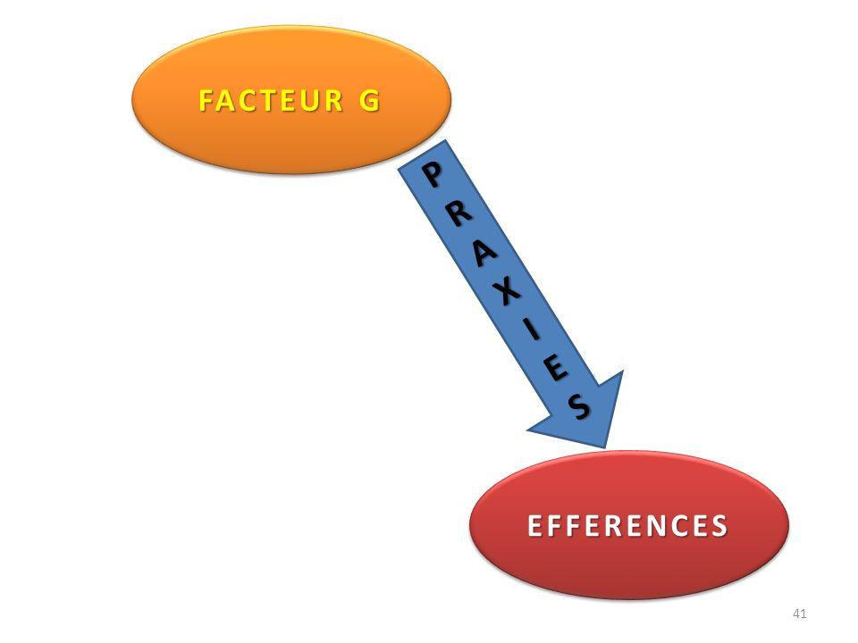EFFERENCESEFFERENCES 41 FACTEUR G PRAXIES