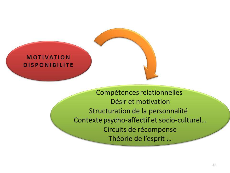 MOTIVATION DISPONIBILITE Compétences relationnelles Désir et motivation Structuration de la personnalité Contexte psycho-affectif et socio-culturel… C