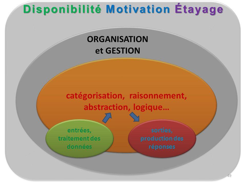 catégorisation, raisonnement, abstraction, logique… catégorisation, raisonnement, abstraction, logique… entrées, traitement des données entrées, trait