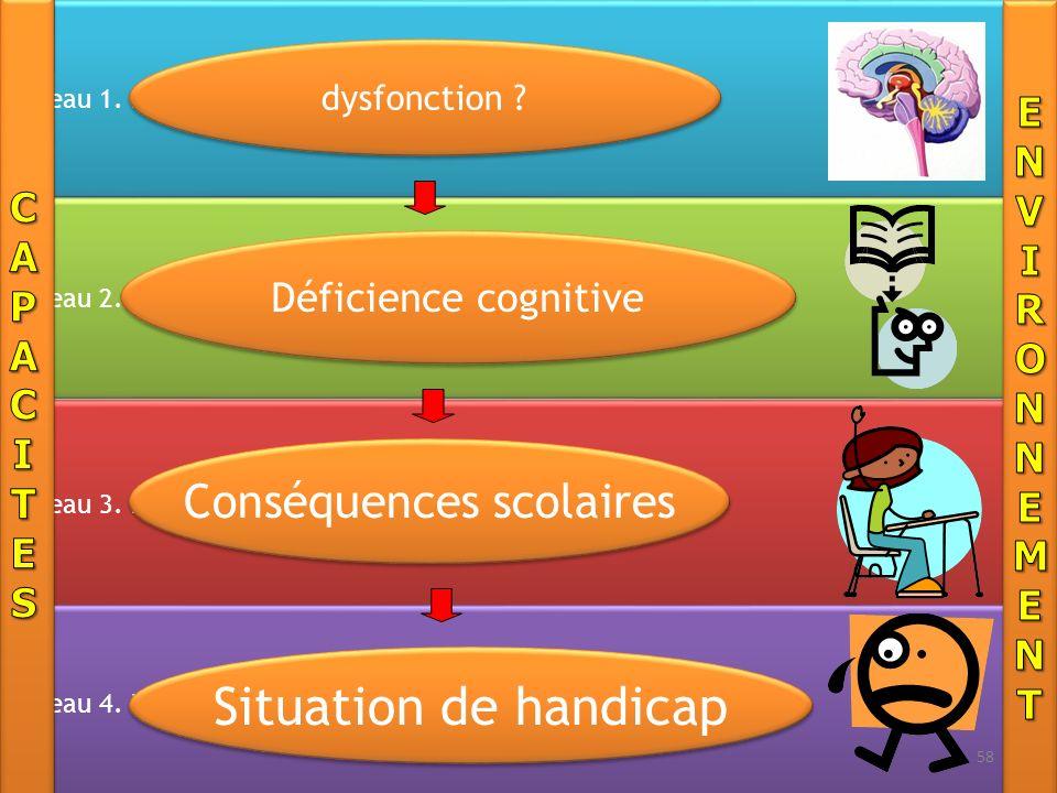 Niveau 1. Neurobiologique Cerveau Niveau 2. Cognitif Traitement des information Niveau 3. Difficultés dApprentissage École Niveau 4. Retentissement pe