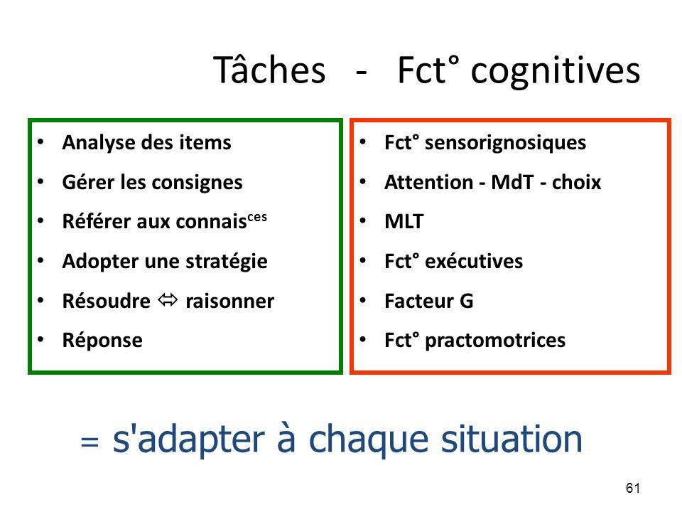 Tâches - Fct° cognitives Analyse des items Gérer les consignes Référer aux connais ces Adopter une stratégie Résoudre raisonner Réponse Fct° sensorign