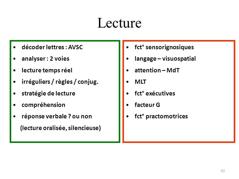 Lecture décoder lettres : AVSC analyser : 2 voies lecture temps réel irréguliers / règles / conjug. stratégie de lecture compréhension réponse verbale