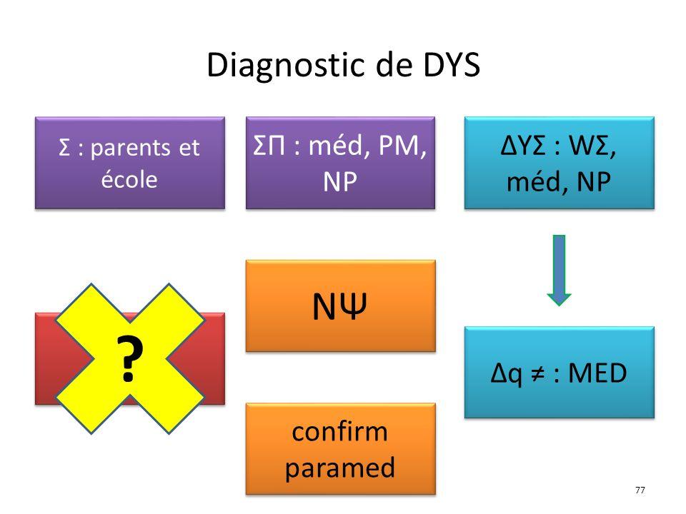 Diagnostic de DYS ΔqΔq ΔqΔq NΨNΨ NΨNΨ Δq : MED ΔYΣ : WΣ, méd, NP ΣΠ : méd, PM, NP Σ : parents et école confirm paramed confirm paramed ? 77