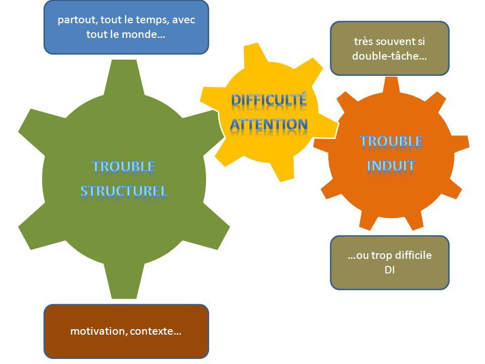partout, tout le temps, avec tout le monde… motivation, contexte… très souvent si double-tâche… …ou trop difficile DI