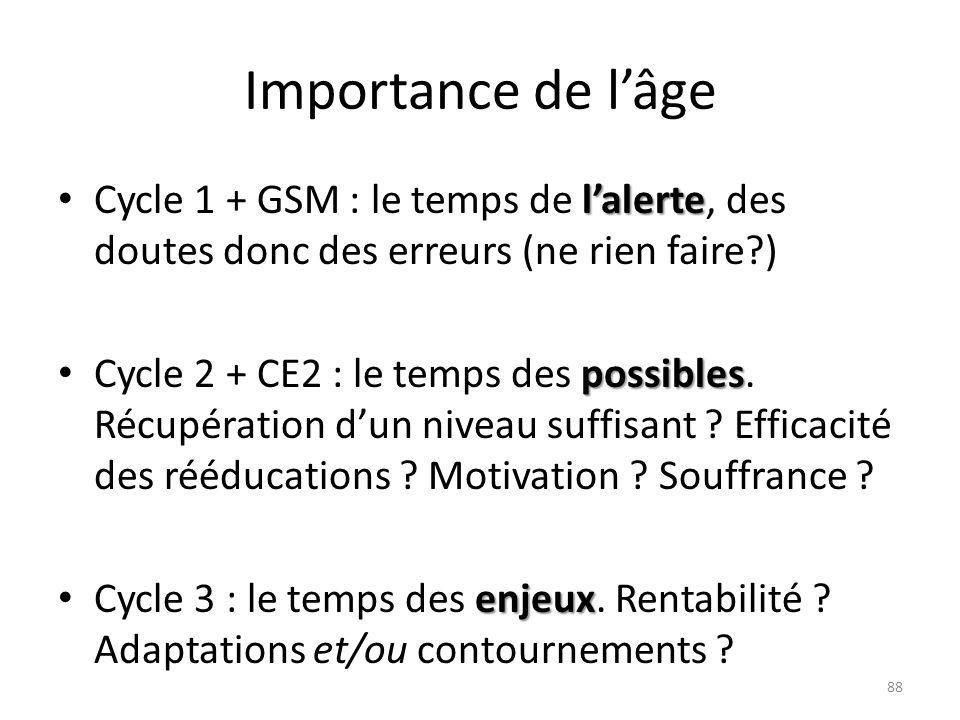 Importance de lâge lalerte Cycle 1 + GSM : le temps de lalerte, des doutes donc des erreurs (ne rien faire?) possibles Cycle 2 + CE2 : le temps des po