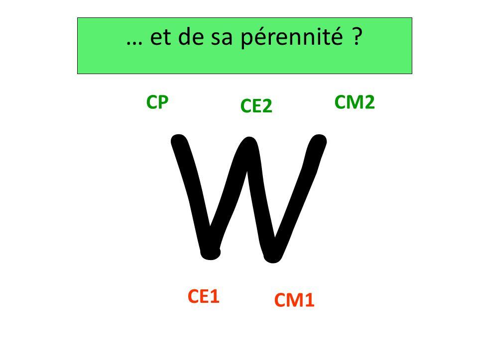 W … et de sa pérennité ? CP CE1 CE2 CM2 CM1