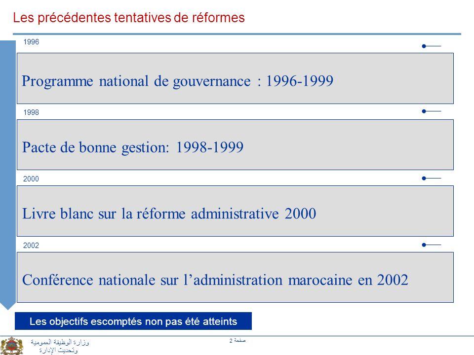2 صفحة وزارة الوظيفة العمومية وتحديث الإدارة Les précédentes tentatives de réformes Livre blanc sur la réforme administrative 2000 Programme national