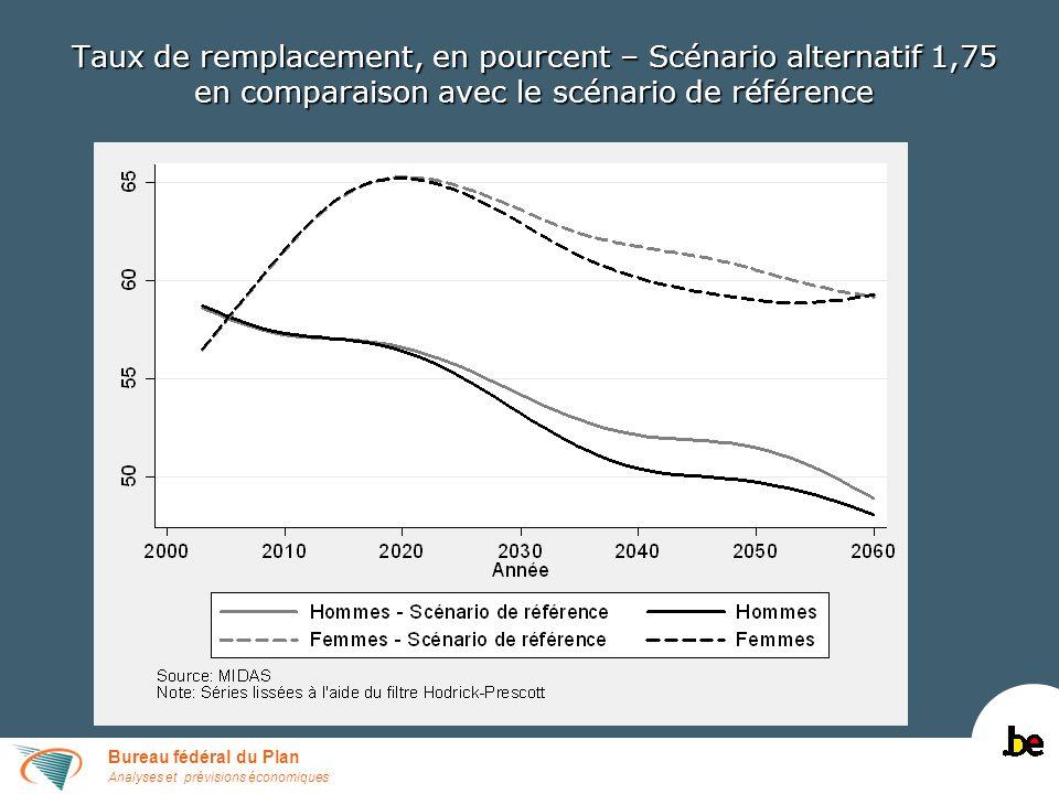 Bureau fédéral du Plan Analyses et prévisions économiques Taux de remplacement, en pourcent – Scénario alternatif 1,75 en comparaison avec le scénario de référence