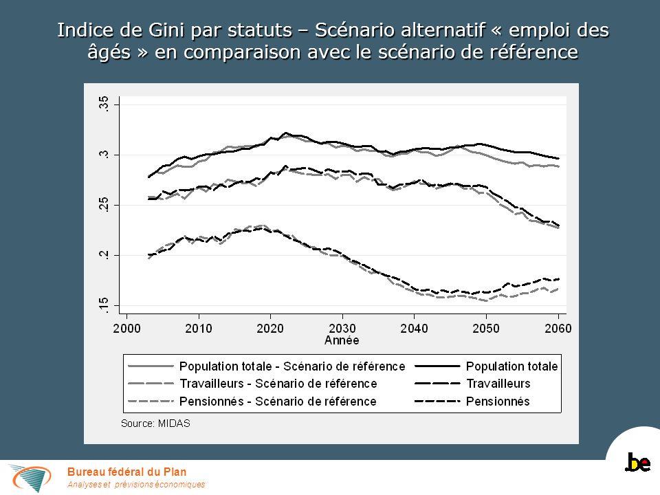 Bureau fédéral du Plan Analyses et prévisions économiques Indice de Gini par statuts – Scénario alternatif « emploi des âgés » en comparaison avec le