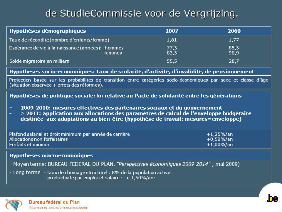 Bureau fédéral du Plan Analyses et prévisions économiques de StudieCommissie voor de Vergrijzing. Hypothèses démographiques20072060 Taux de fécondité