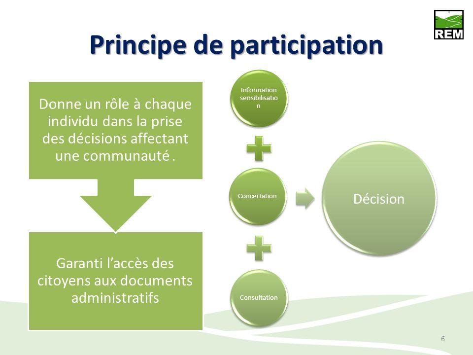 Principe de participation Information sensibilisatio n ConcertationConsultation Décision 6 Garanti laccès des citoyens aux documents administratifs Do