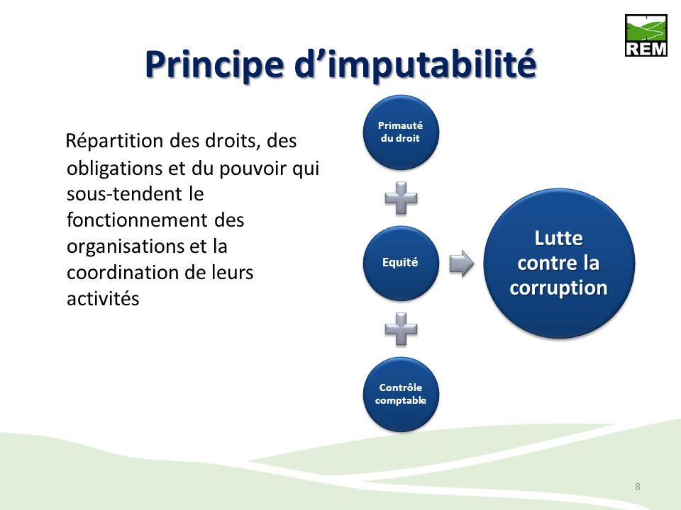 Principe dimputabilité Répartition des droits, des obligations et du pouvoir qui sous-tendent le fonctionnement des organisations et la coordination d