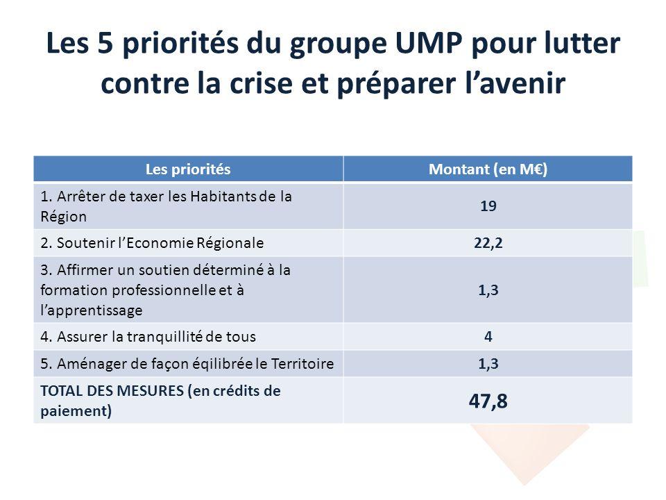 Les 5 priorités du groupe UMP pour lutter contre la crise et préparer lavenir Les prioritésMontant (en M) 1. Arrêter de taxer les Habitants de la Régi