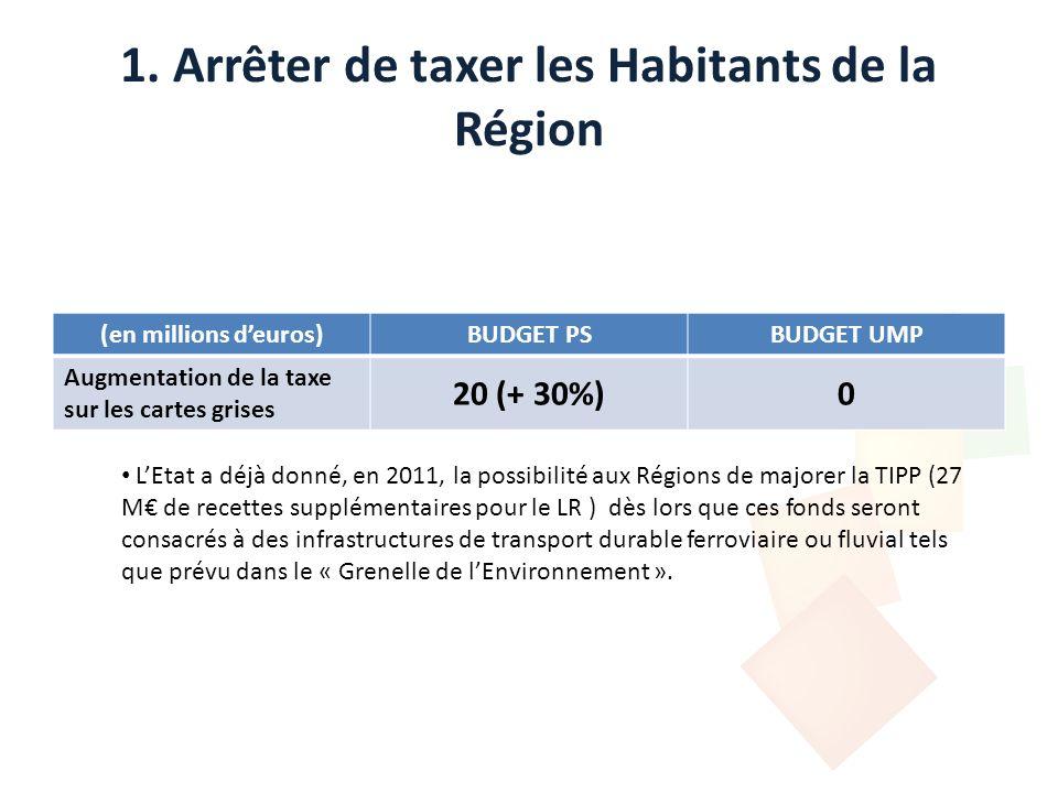 1. Arrêter de taxer les Habitants de la Région (en millions deuros)BUDGET PSBUDGET UMP Augmentation de la taxe sur les cartes grises 20 (+ 30%)0 LEtat